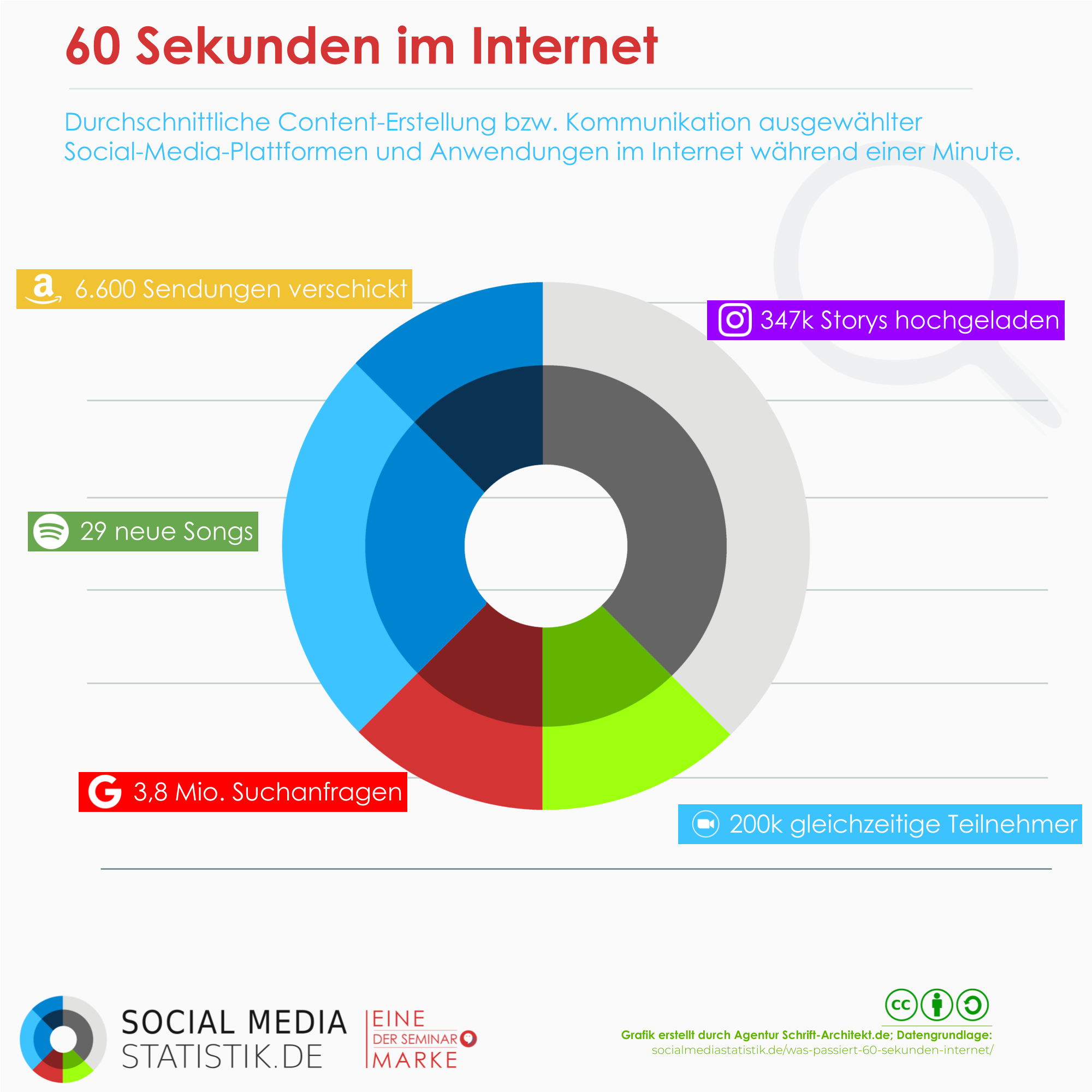 Infografik Social Media Statistik 60 Sekunden im Internet 2021