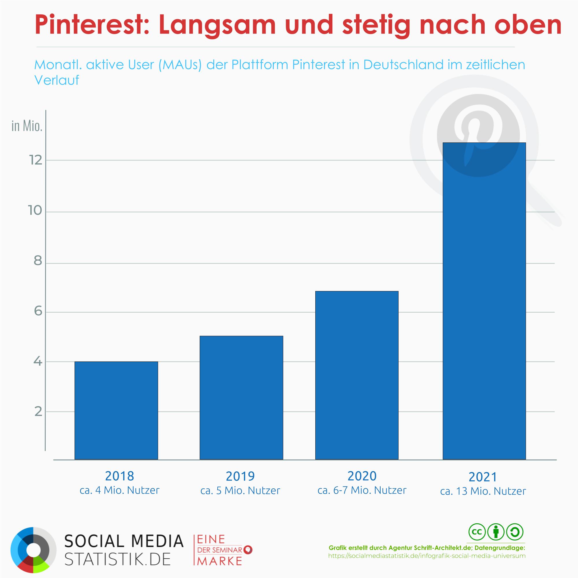Alles zu Pinterest Aktuelle Statistiken und Infografik   Dossier ...