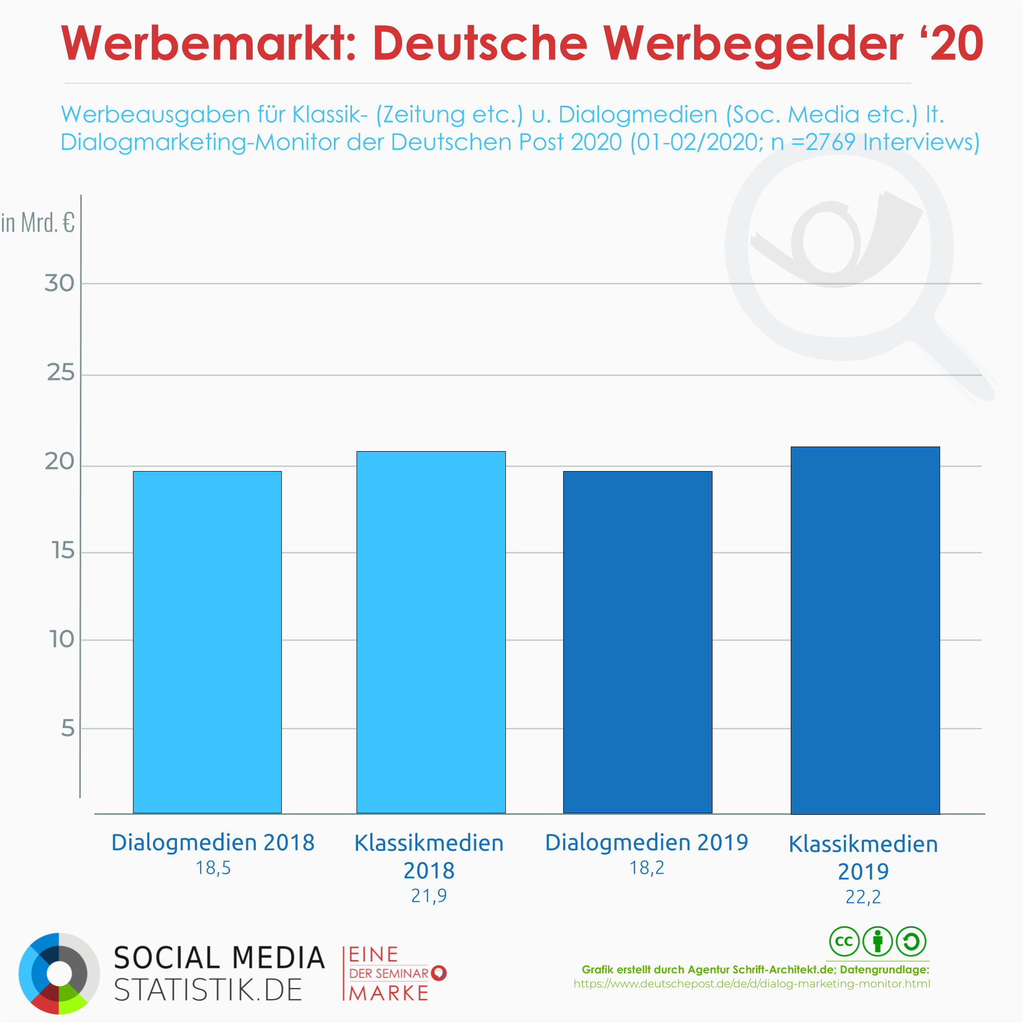 Infografik Social Media Statistik zum Thema deutsche post dialogmarketing monitor