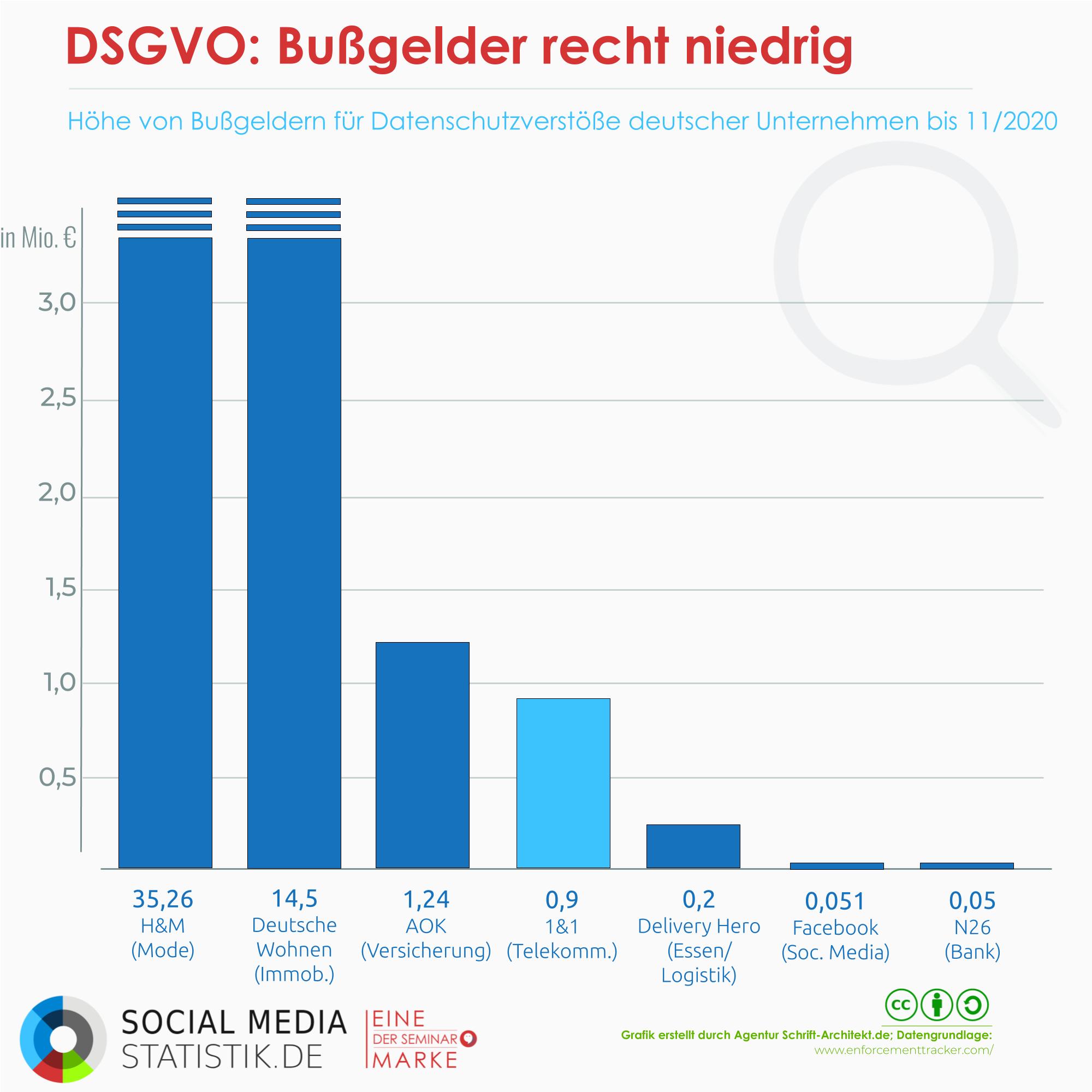 Infografik Social Media Statistik zum Thema dsgvo bußgelder