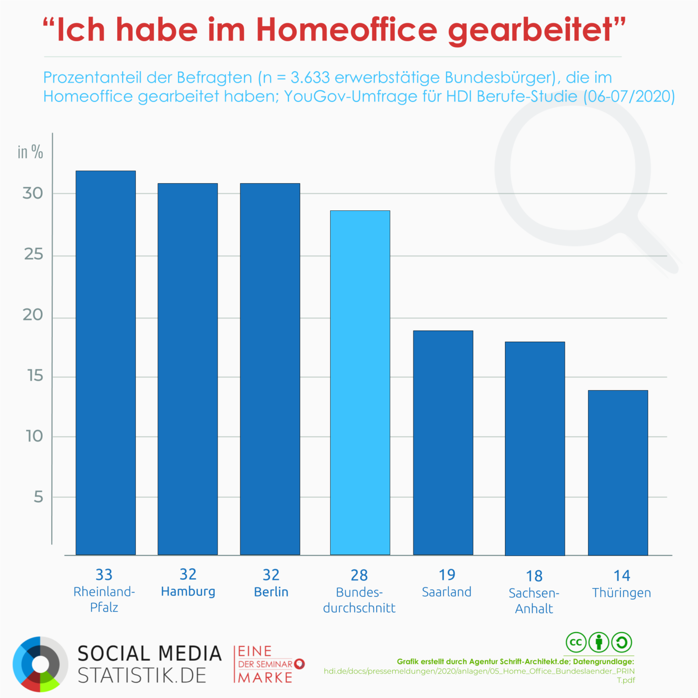 Homeoffice-Analyse: Studien + Infografik + Podcast