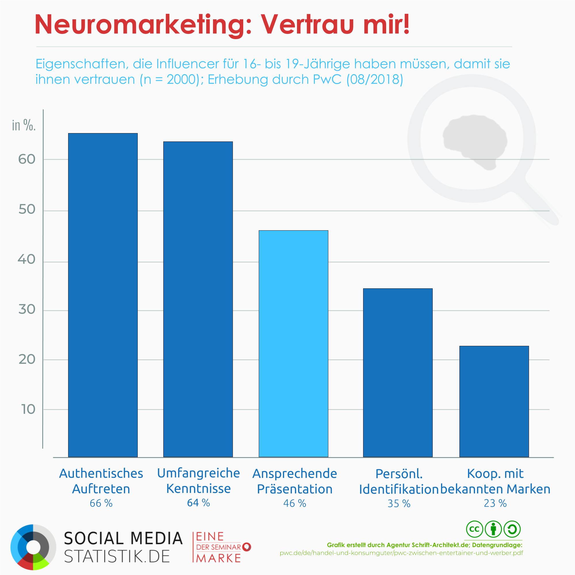 Infografik Social Media Statistik zum Thema neuromarketing influencer
