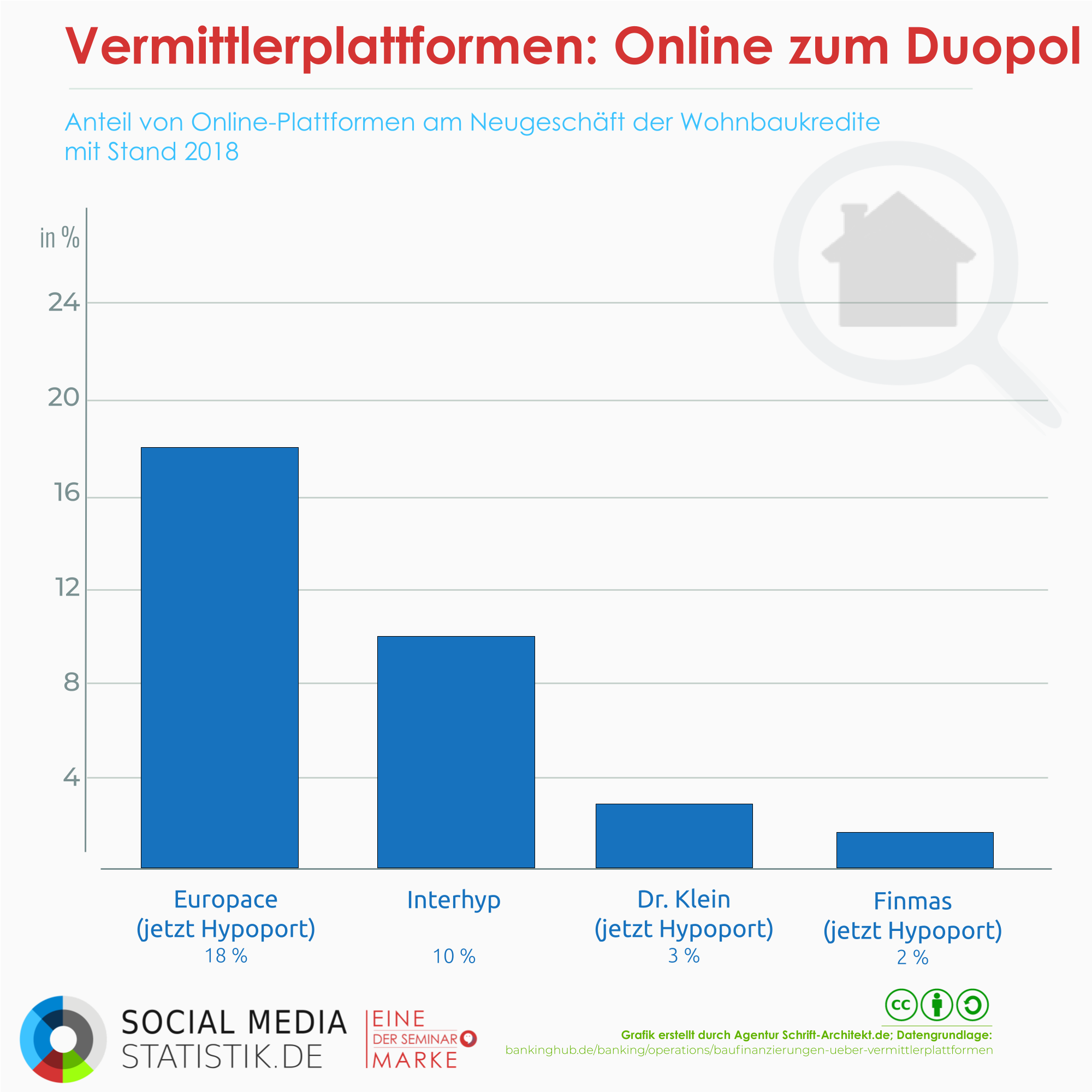 Infografik Social Media Statistik zum Thema online plattformen immobilien