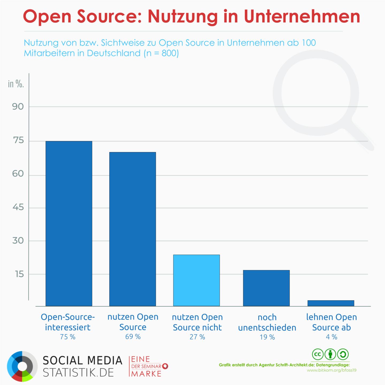 Open Source – Freie und kostenlose Software? | Whitepaper + Podcast
