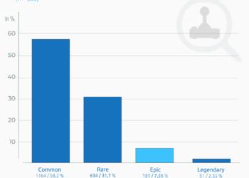 Infografik Social Media Statistik zum Thema overwatch lootboxen