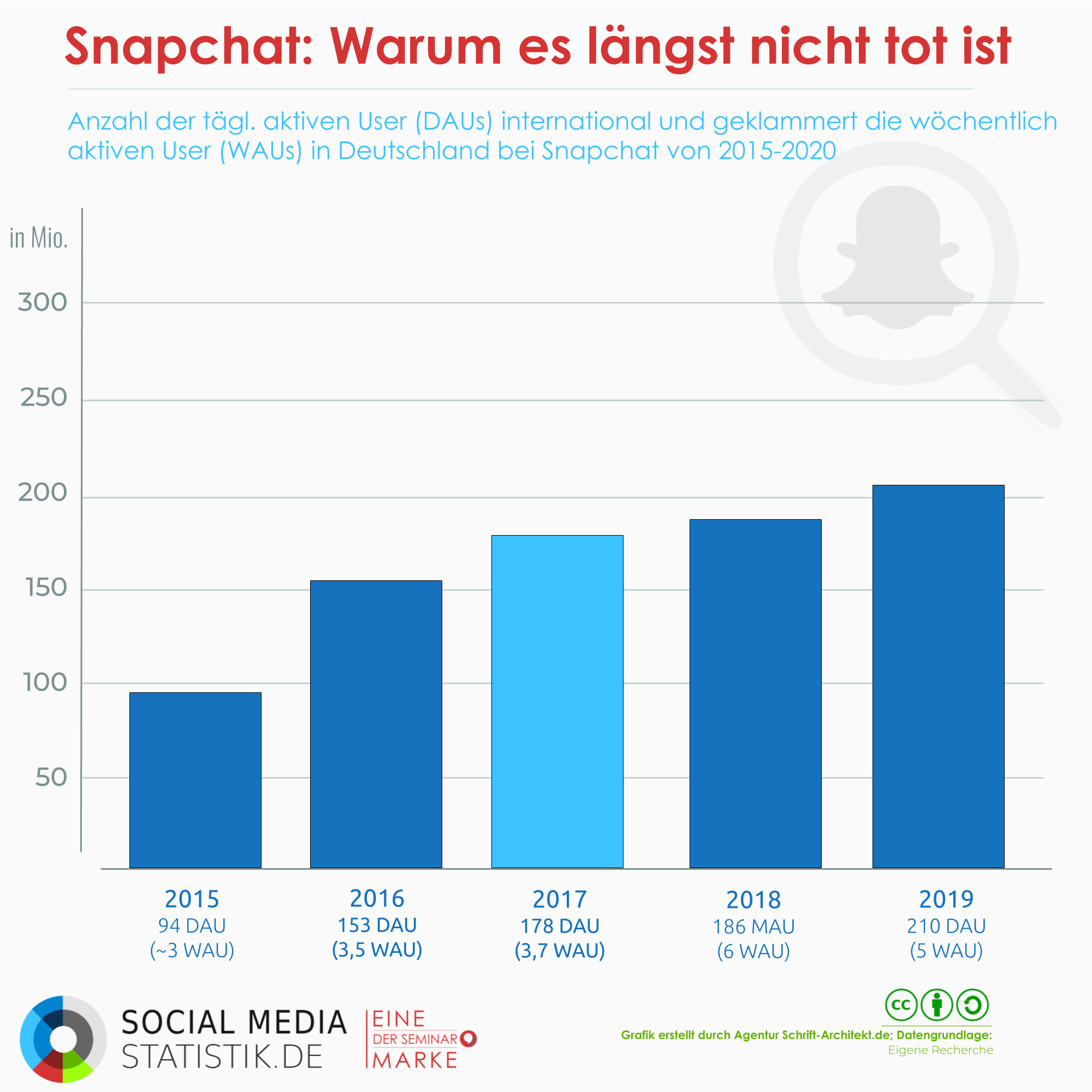 Infografik Social Media Statistik zum Thema snapchat user weltweit