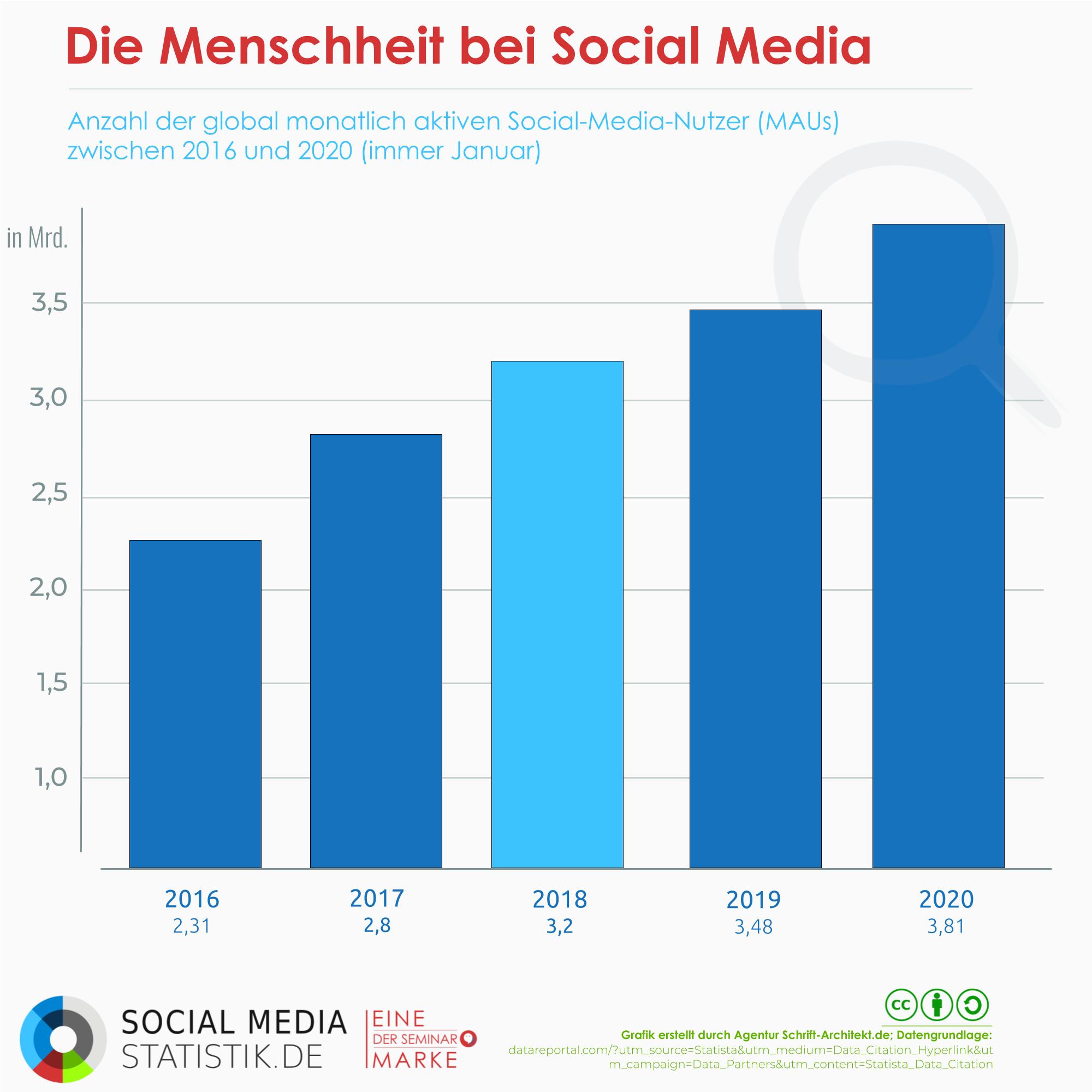 Infografik Social Media Statistik zum Thema welt social media nutzer
