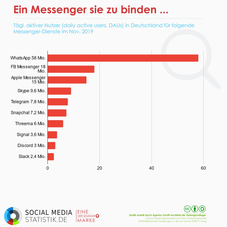 AGB-Änderungen und die WhatsApp(okalypse) | Dossier + Infografik