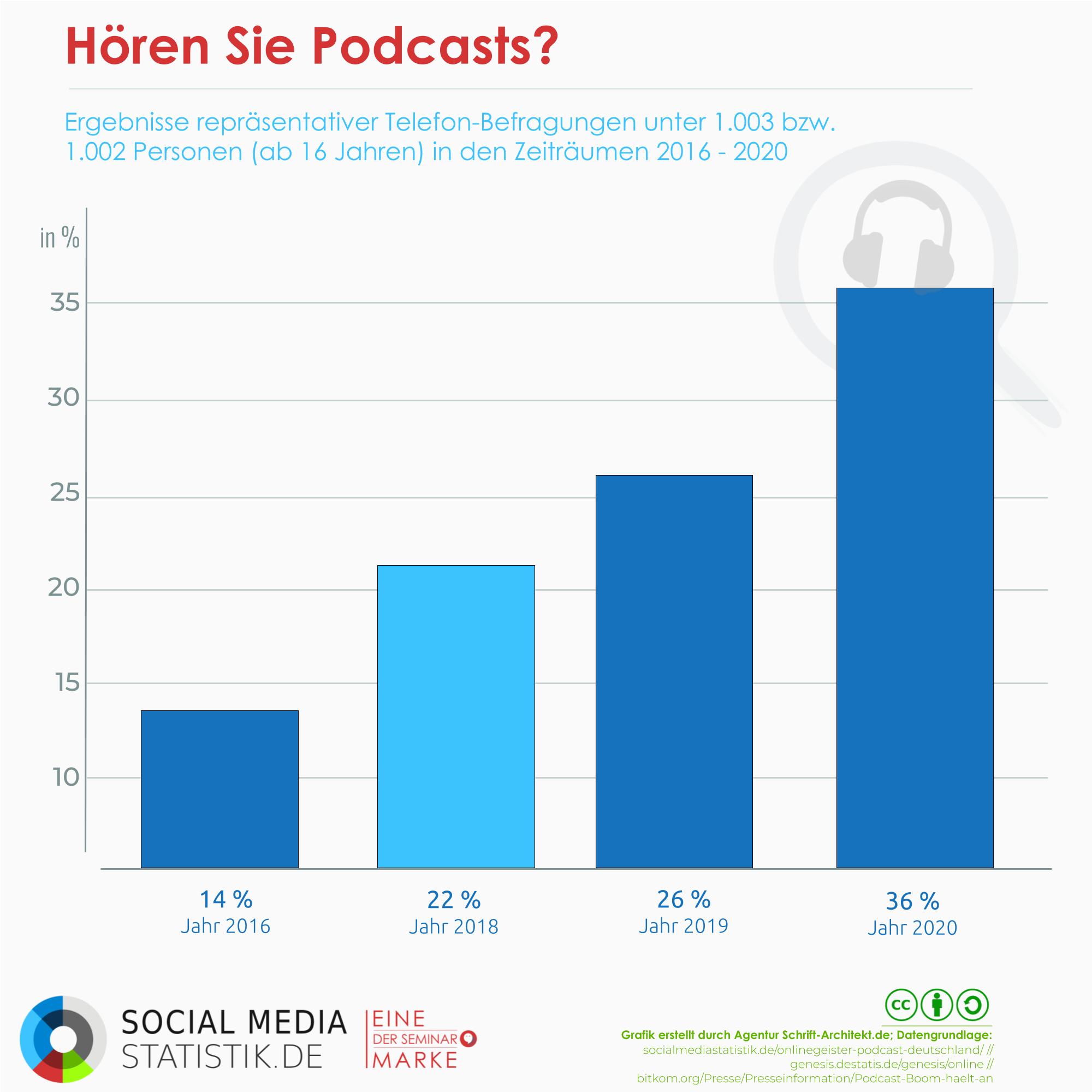 Infografik Social Media Statistik zum Thema wie viele hoeren podcasts