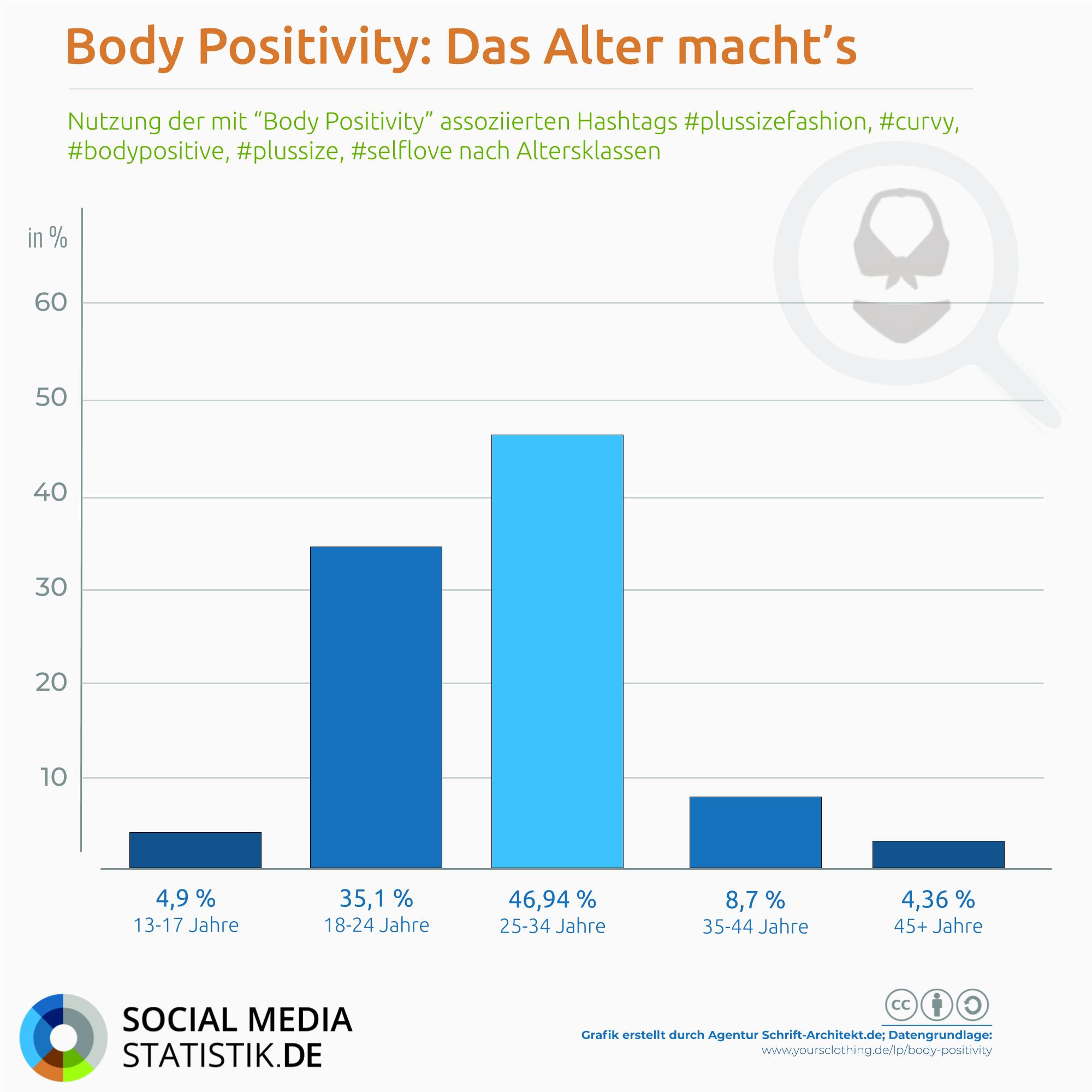 Infografik SocialMediaStatistik.de zum Thema body positivity Altersgruppen plussize selflove curvy fashion