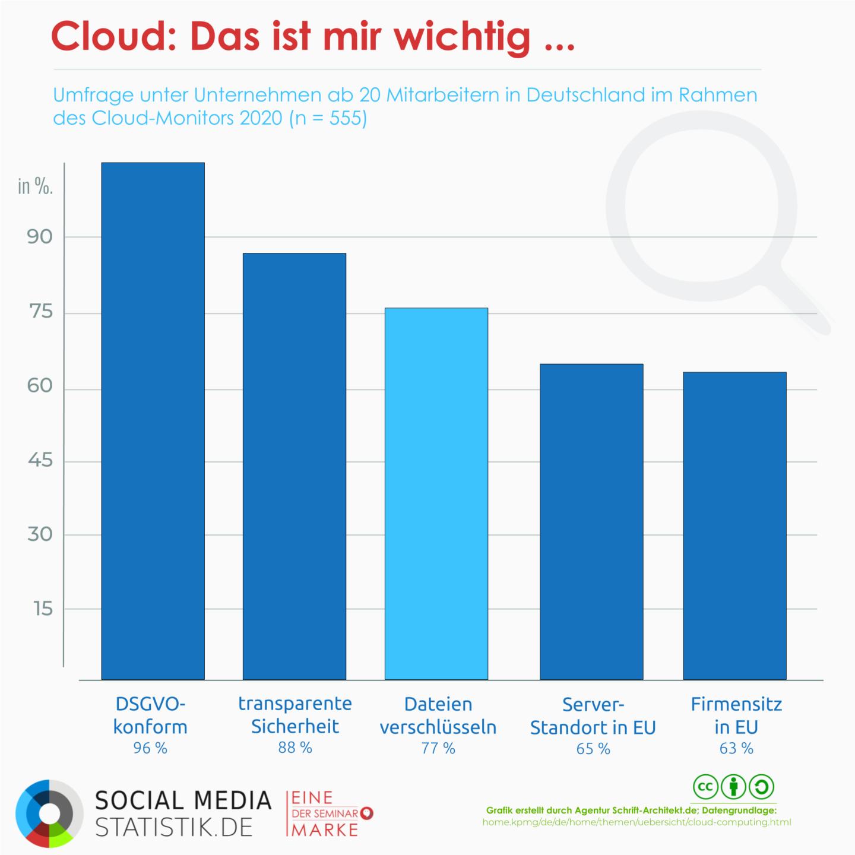 76 % der Unternehmen nutzen Cloud-Computing