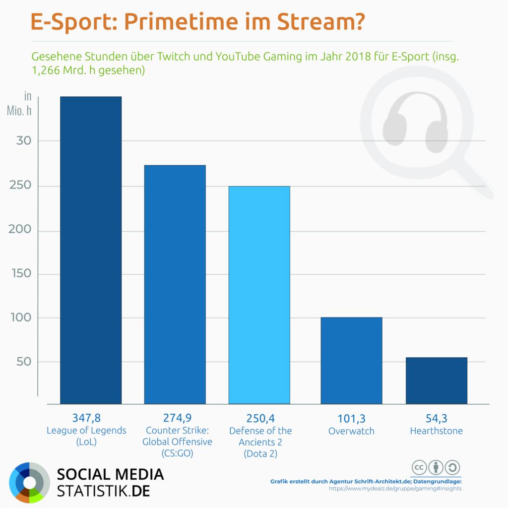 Infografik SocialMediaStatistik.de zum Thema e-sport populaer lol csgo dota2 overwatch hearthstone
