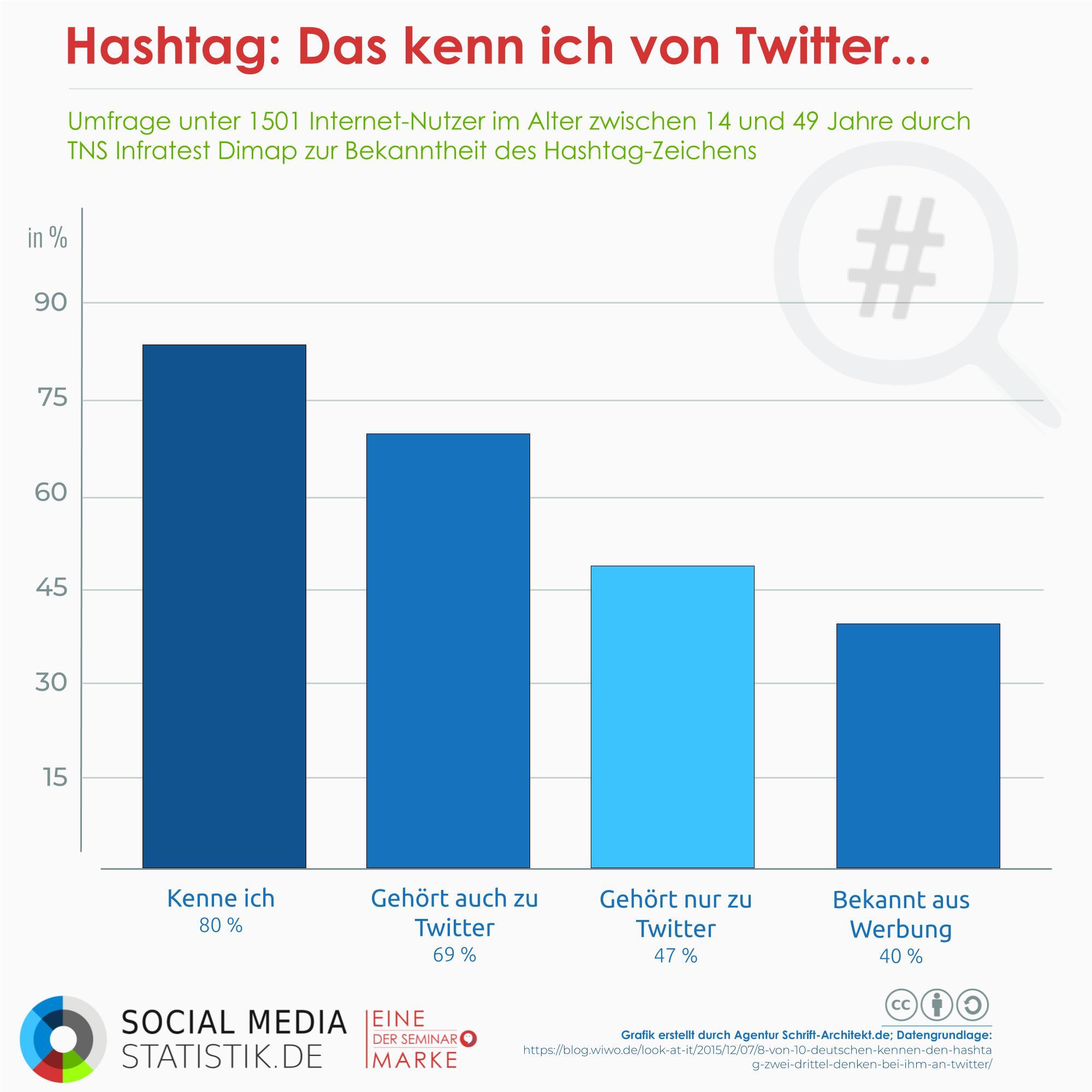 80 Prozent der Deutschen kennen #Hashtags | Infografik + Podcast