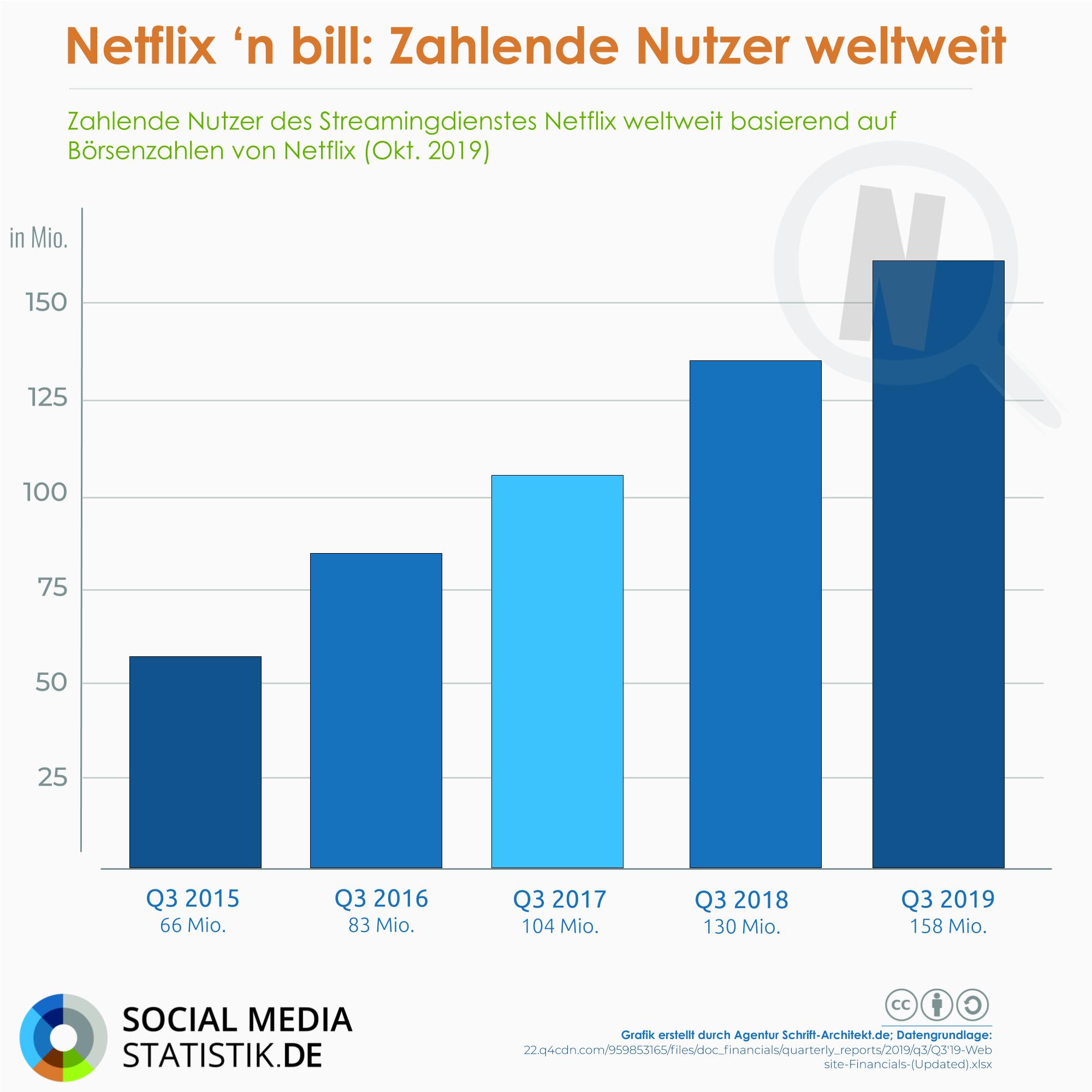 Infografik SocialMediaStatistik.de zum Thema netflix nutzer weltweit