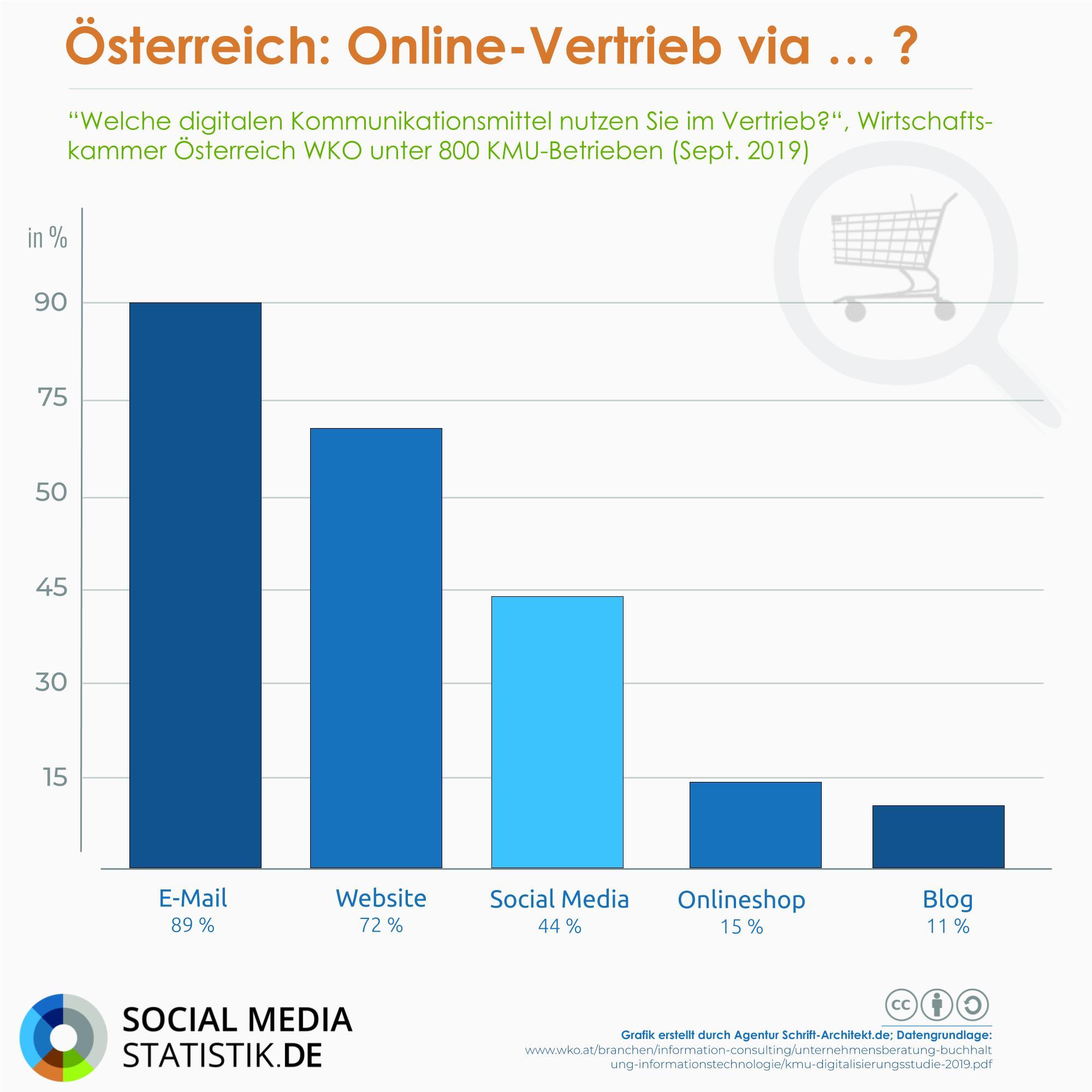 Social Media für österreichische KMU: Darauf muss geachtet werden