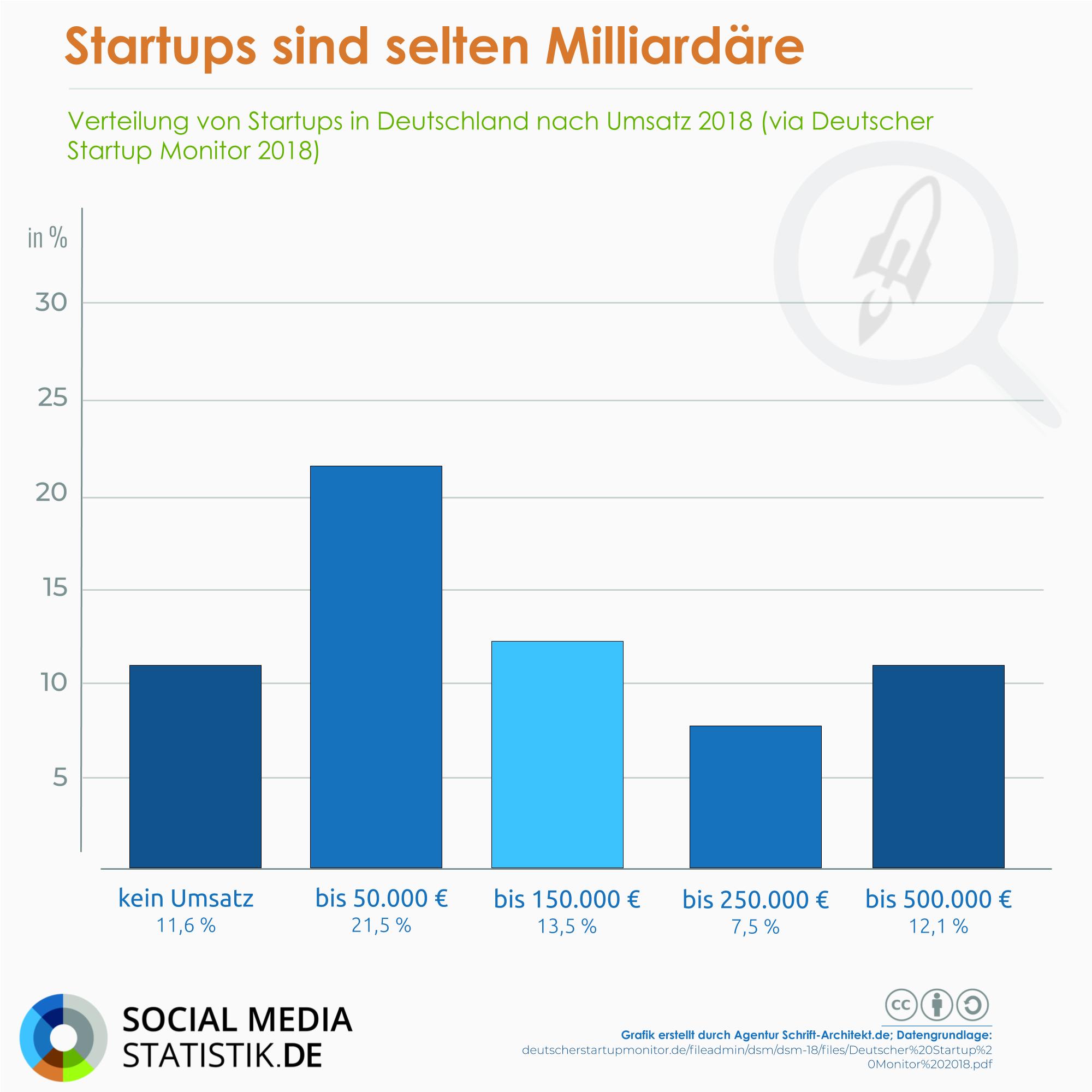 🚀 Wie Startups in Mitteldeutschland Talente für sich gewinnen | Podcast + Infografik