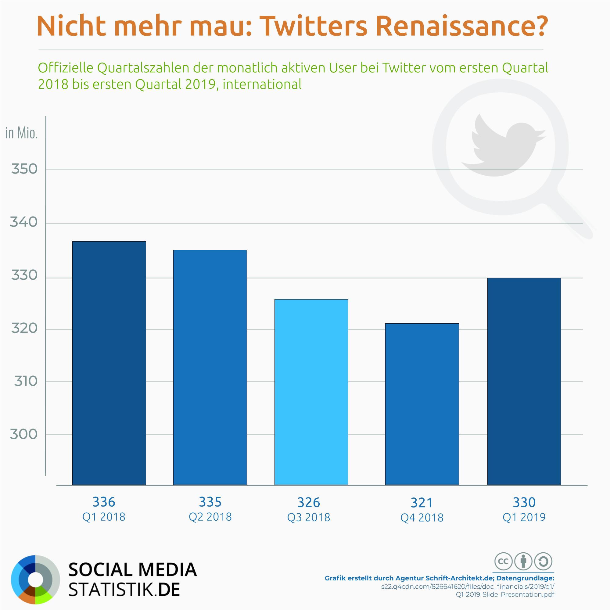 Twitters Renaissance? | Podcast