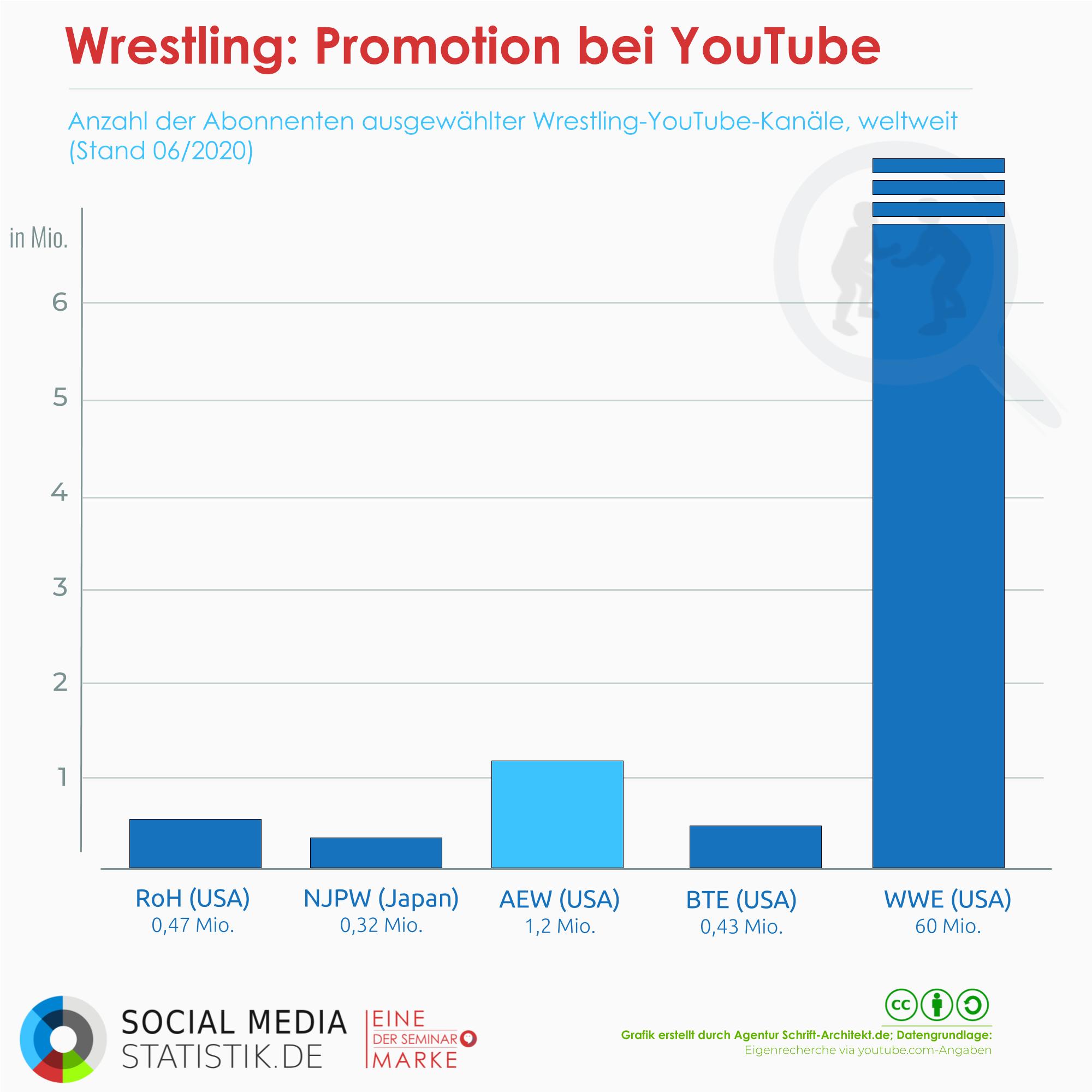 60+ Millionen streamen Wrestling | Infografik + Podcast