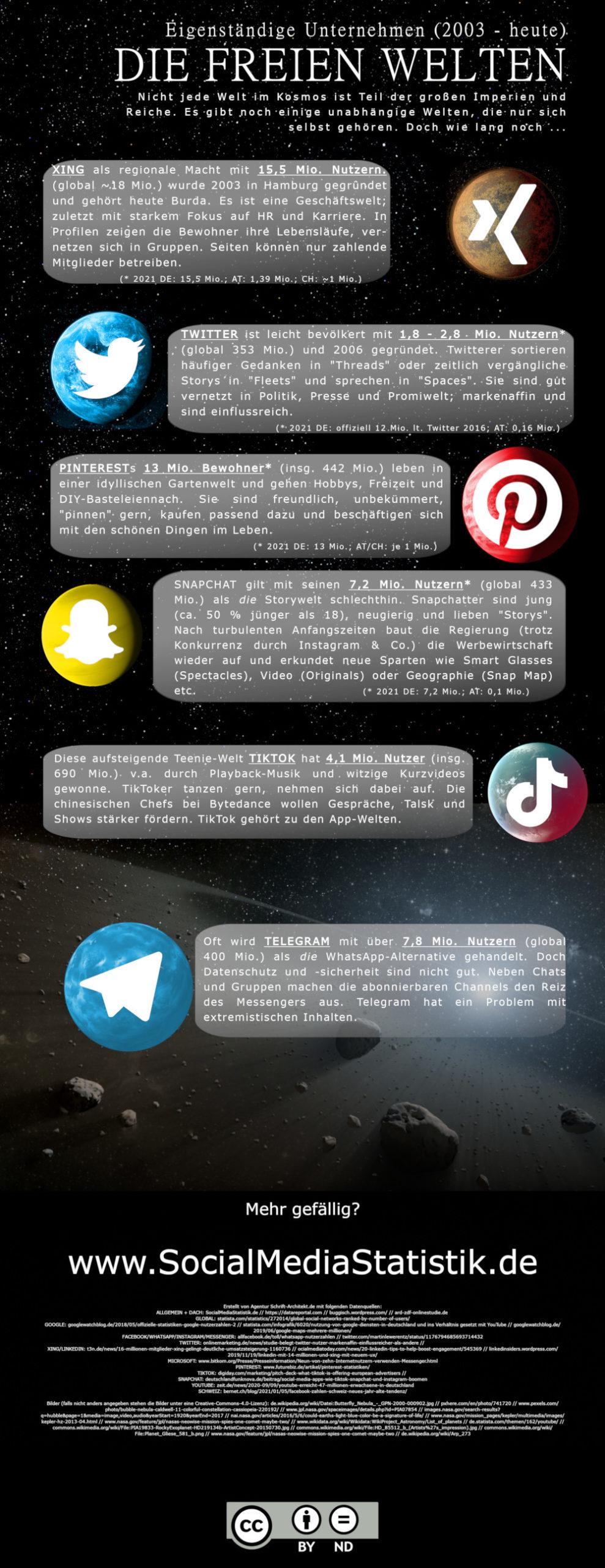 Infografik SocialMediaUniverse 2021_05_xing_twitter_tiktok_snapchat_telegram_pinterest