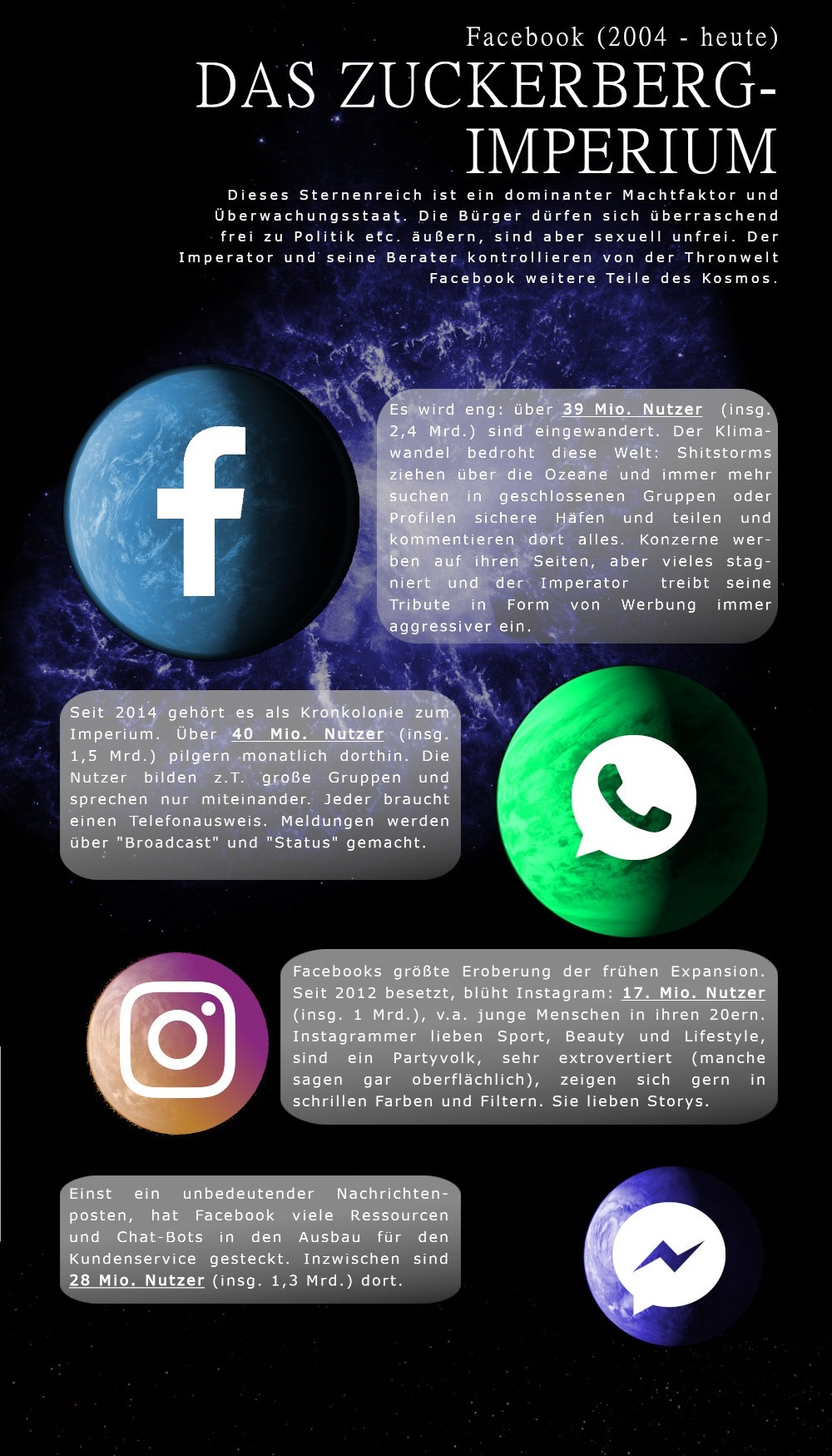 Nutzerzahlen zu Facebook , Instagram, WhatsApp, Facebook Messenger