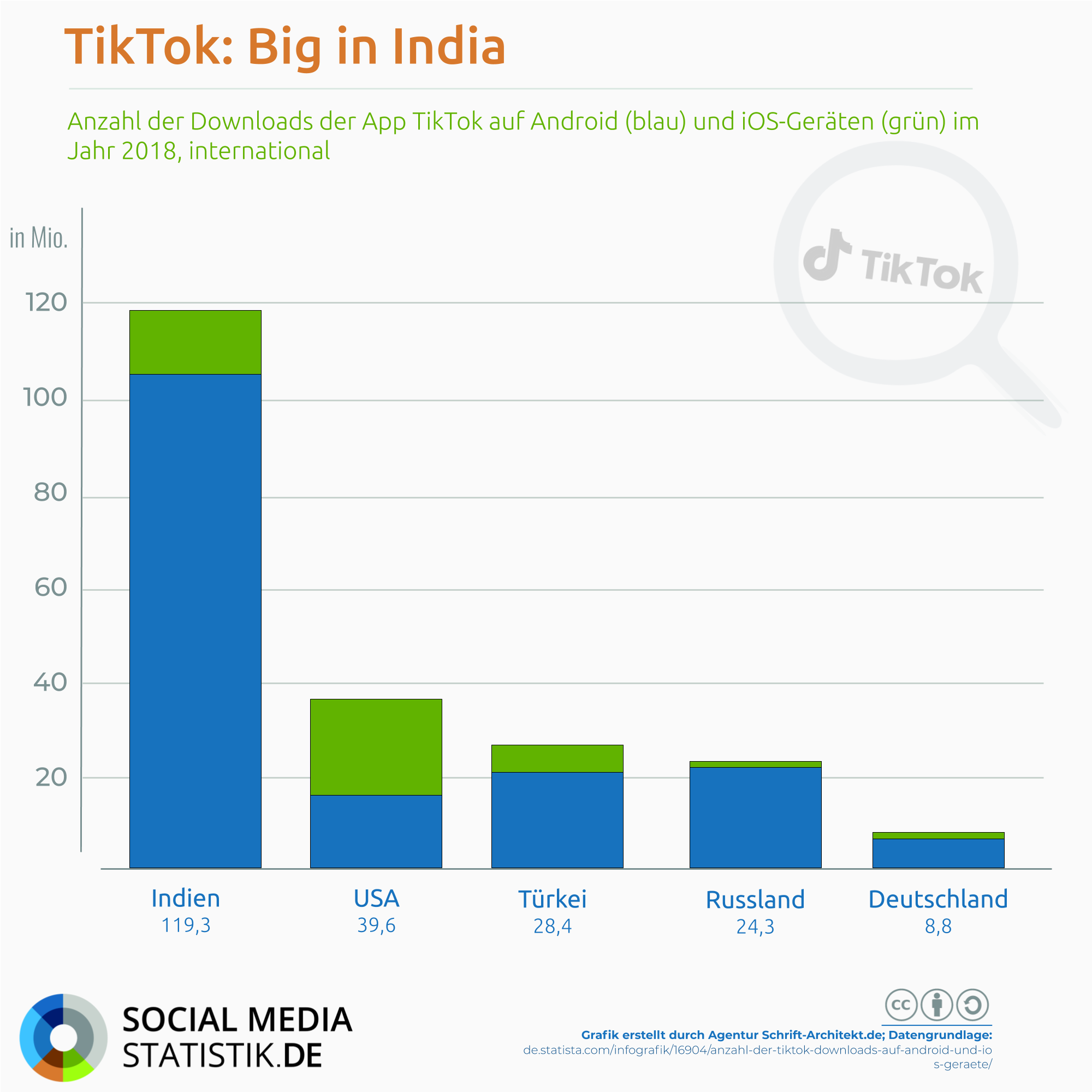 infografik-tiktok-downloads