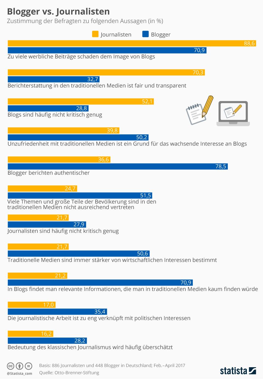 SEO: Suchmaschinen lieben Blogs
